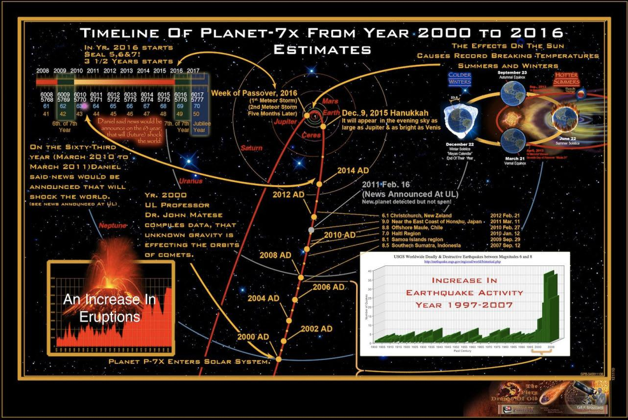 planet nibiru path with Pla  X7niburu Binnenkort Zichtbaar In De Hemel Voor Iedereen on  furthermore Nibirus Projected Path From 2011 2018 together with Nibirus Projected Path From 2011 2018 likewise Sistem Suria Solar System also Correlations Nibiru Nasa Modern Science 12.